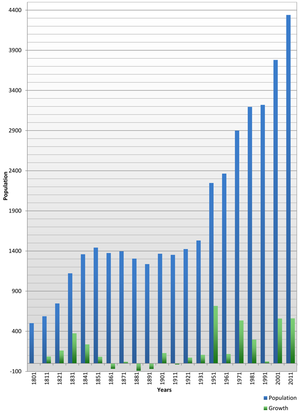 Chart of Eye Population 1801 - 2011